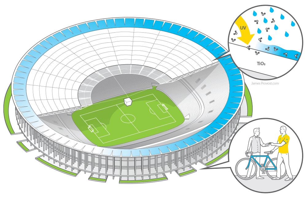 World Cup 2014 Stadiums
