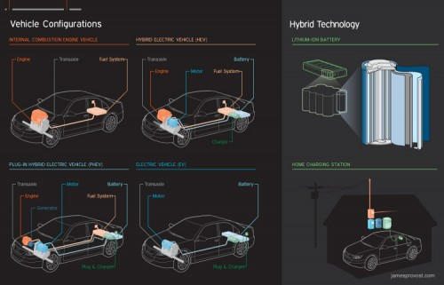 Hybrid Vehicle Configurations