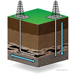 Horizontal Drilling