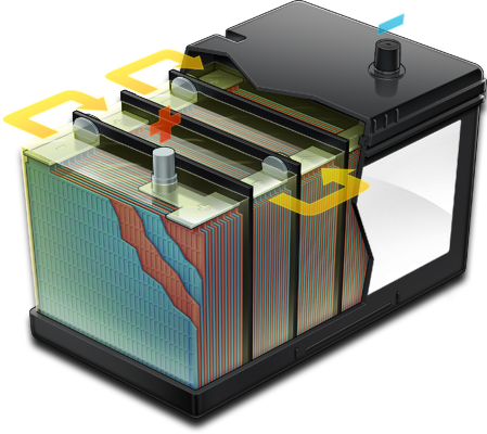 Automotive Battery Cutaway