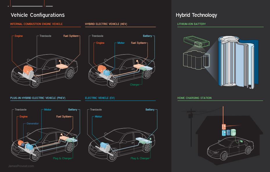 Hybrid Vehicle Drivetrain Configurations