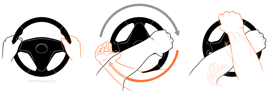 Rotational Steering from How To Drive
