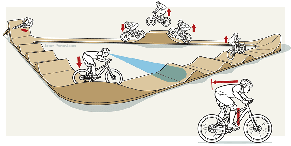 Bicycle Pump Track Illustration