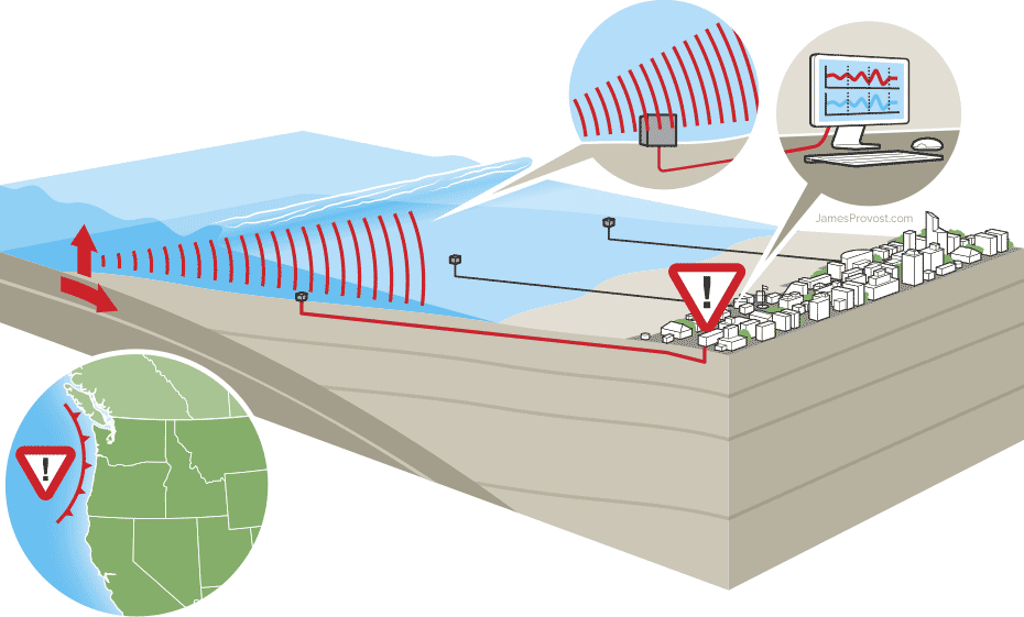 Tsunami Early Warning System Infographic