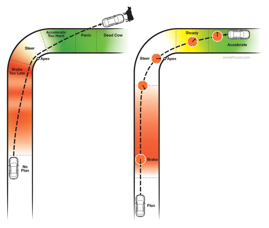 Corner Braking and Speed Control