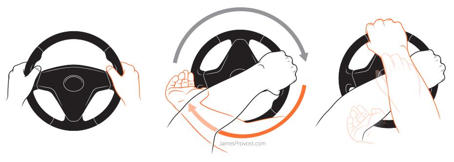 Rotational Steering